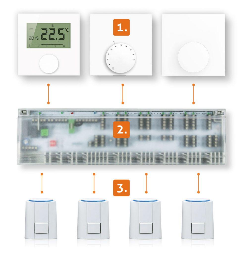 Zónová regulace ALPHA direct skomponenty - Digitální/analogový termostat, připojovací modul, servopohony